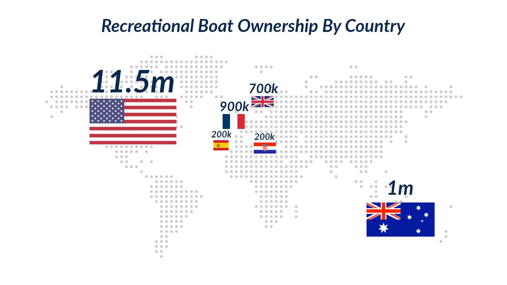 Recreationalboatownershi